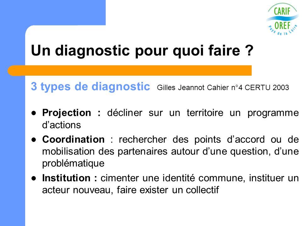 Un diagnostic pour quoi faire ? 3 types de diagnostic Gilles Jeannot Cahier n°4 CERTU 2003 Projection : décliner sur un territoire un programme dactio