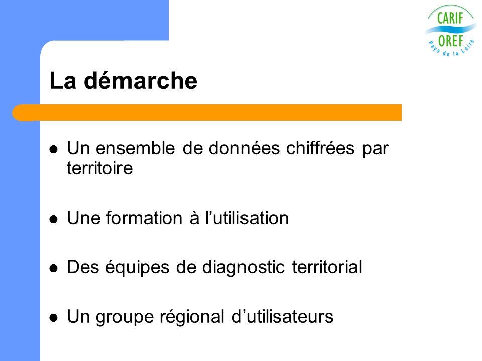 La démarche Un ensemble de données chiffrées par territoire Une formation à lutilisation Des équipes de diagnostic territorial Un groupe régional duti