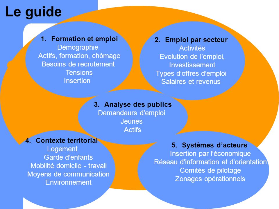 1.Formation et emploi Démographie Actifs, formation, chômage Besoins de recrutement Tensions Insertion 2.Emploi par secteur Activités Evolution de lem
