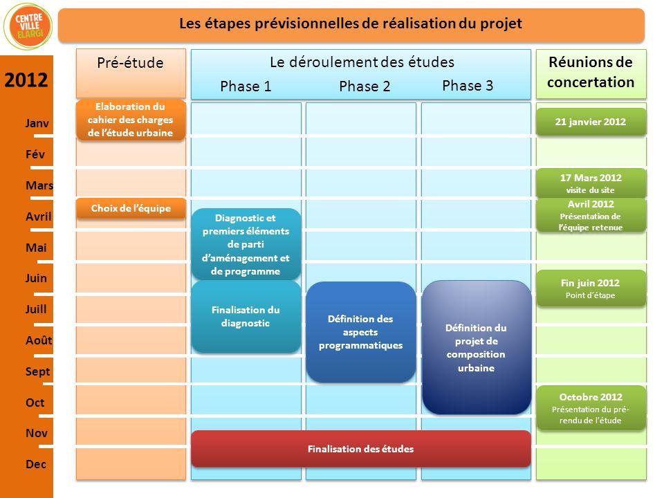 Les étapes prévisionnelles de réalisation du projet Janv Fév Mars Avril Mai Juin Juill Août Sept Oct Nov Dec Pré-étude Phase 1Phase 2 Phase 3 Réunions