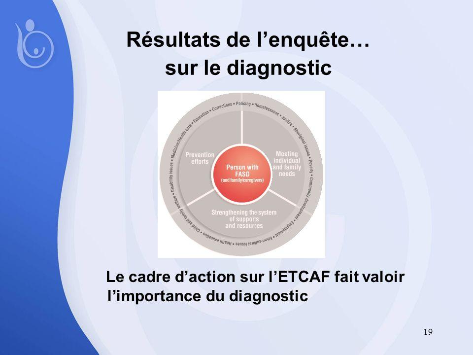19 Résultats de lenquête… sur le diagnostic Le cadre daction sur lETCAF fait valoir limportance du diagnostic