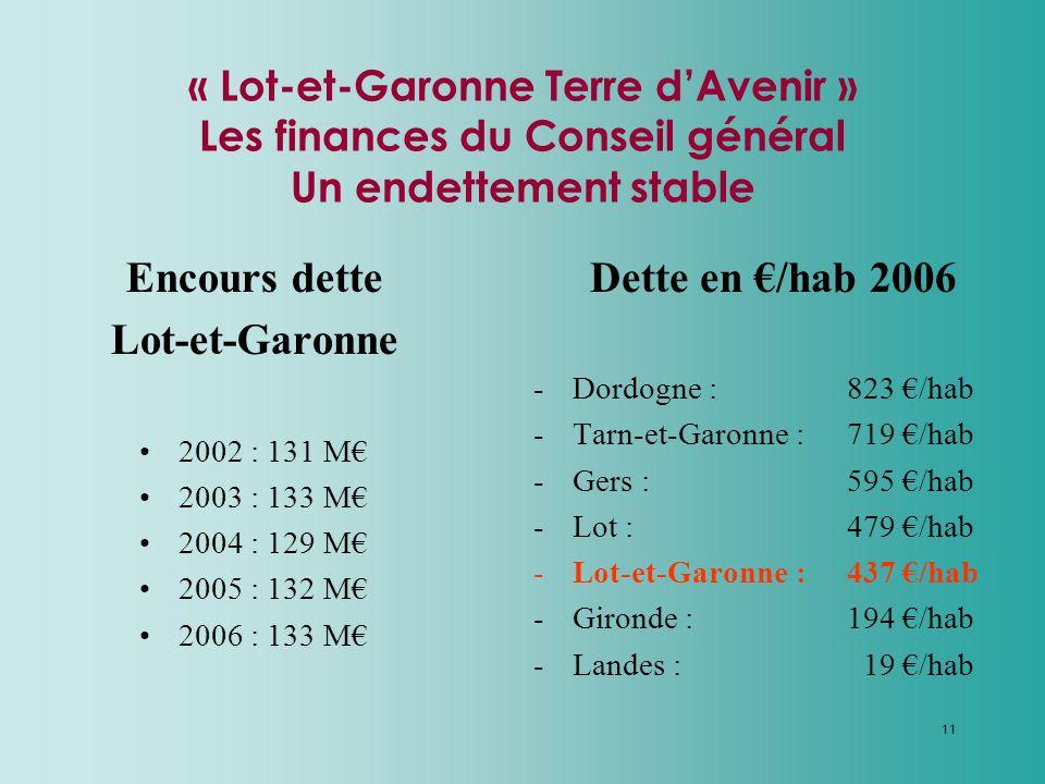 11 « Lot-et-Garonne Terre dAvenir » Les finances du Conseil général Un endettement stable Encours dette Lot-et-Garonne 2002 : 131 M 2003 : 133 M 2004