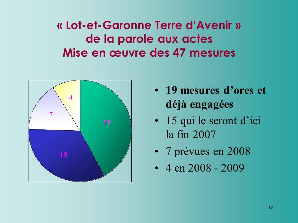 18 « Lot-et-Garonne Terre dAvenir » de la parole aux actes Mise en œuvre des 47 mesures 19 mesures dores et déjà engagées 15 qui le seront dici la fin