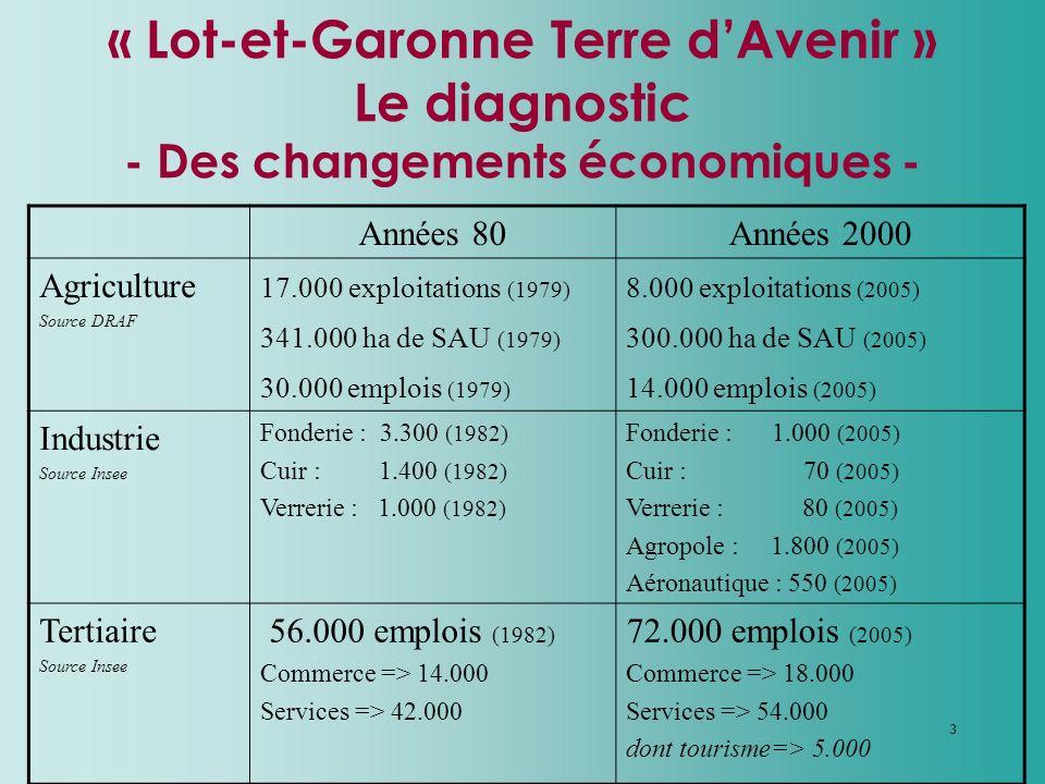 3 « Lot-et-Garonne Terre dAvenir » Le diagnostic - Des changements économiques - Années 80Années 2000 Agriculture Source DRAF 17.000 exploitations (19