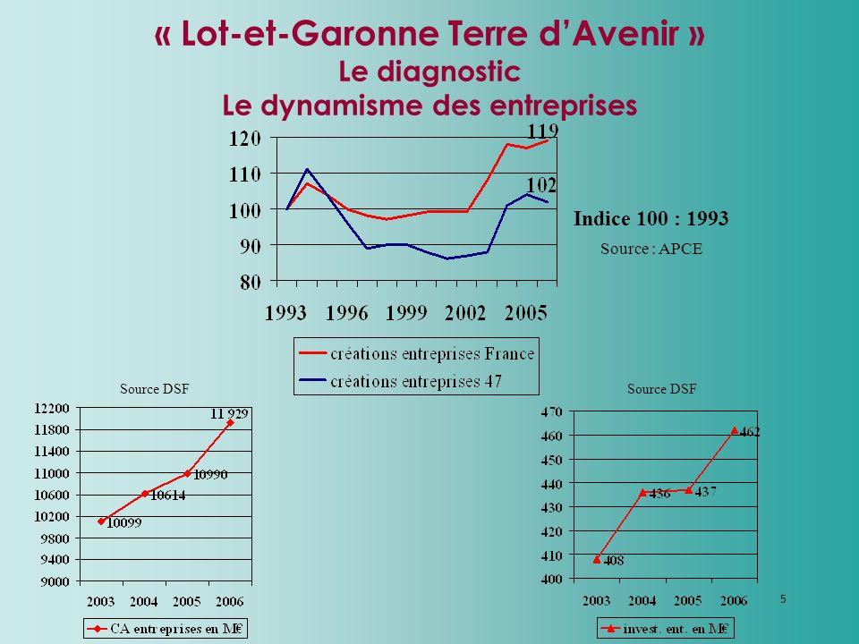 5 « Lot-et-Garonne Terre dAvenir » Le diagnostic Le dynamisme des entreprises Source DSF Source : APCE Indice 100 : 1993 Source DSF