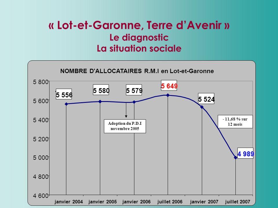 7 « Lot-et-Garonne, Terre dAvenir » Le diagnostic La situation sociale NOMBRE D'ALLOCATAIRES R.M.I en Lot-et-Garonne 5 649 5 5795 580 5 556 5 524 4 98