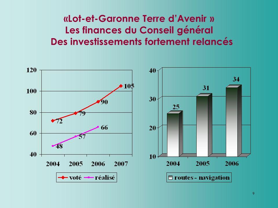 9 «Lot-et-Garonne Terre dAvenir » Les finances du Conseil général Des investissements fortement relancés