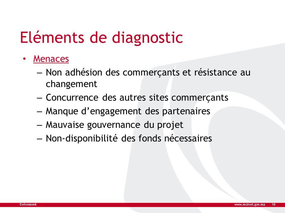Eléments de diagnostic Menaces – Non adhésion des commerçants et résistance au changement – Concurrence des autres sites commerçants – Manque dengagem