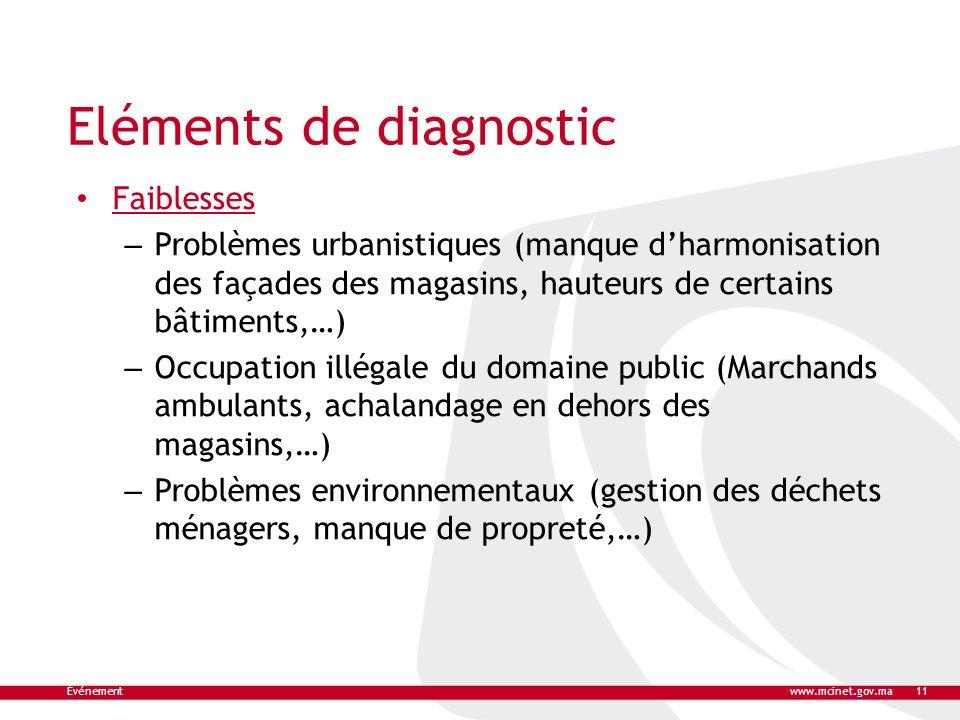 Eléments de diagnostic Faiblesses – Problèmes urbanistiques (manque dharmonisation des façades des magasins, hauteurs de certains bâtiments,…) – Occup
