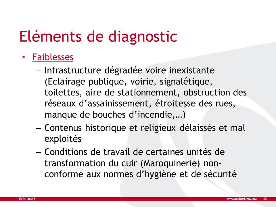 Eléments de diagnostic Faiblesses – Infrastructure dégradée voire inexistante (Eclairage publique, voirie, signalétique, toilettes, aire de stationnem