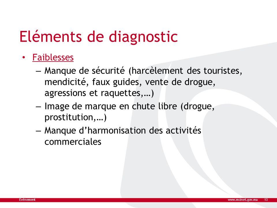Eléments de diagnostic Faiblesses – Manque de sécurité (harcèlement des touristes, mendicité, faux guides, vente de drogue, agressions et raquettes,…)
