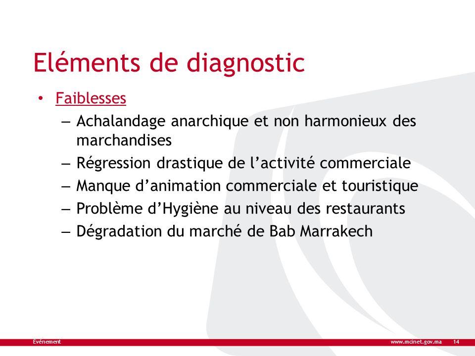 Eléments de diagnostic Faiblesses – Achalandage anarchique et non harmonieux des marchandises – Régression drastique de lactivité commerciale – Manque