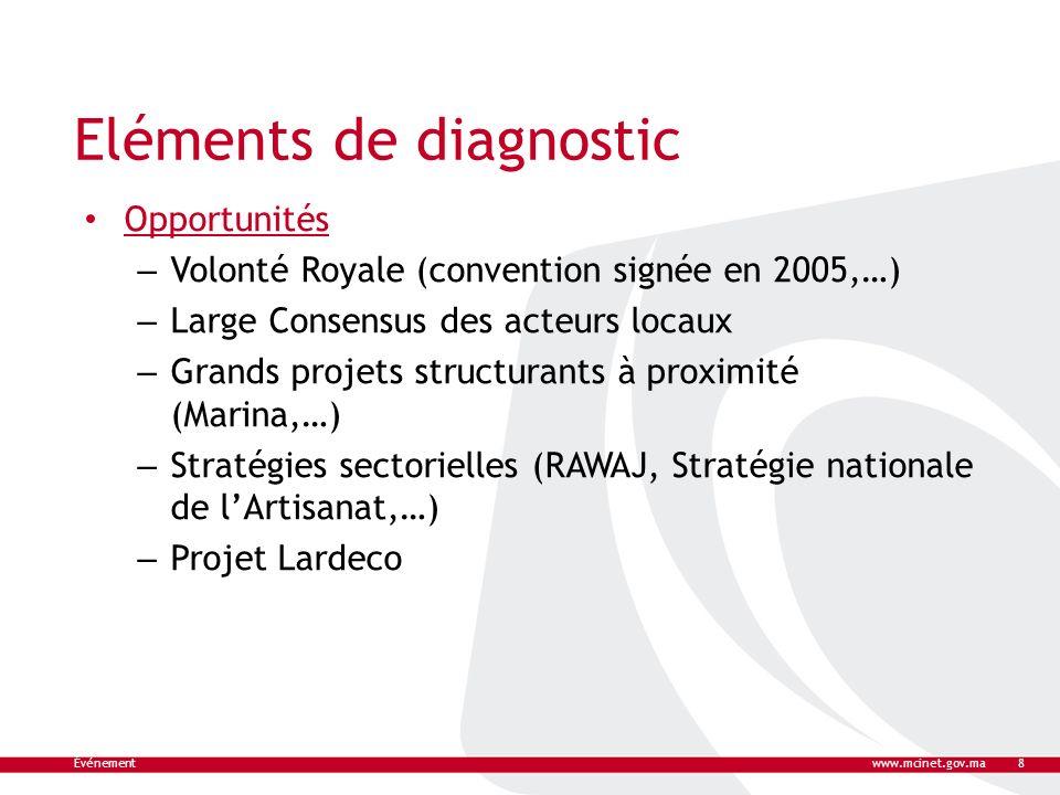 Eléments de diagnostic Opportunités – Volonté Royale (convention signée en 2005,…) – Large Consensus des acteurs locaux – Grands projets structurants
