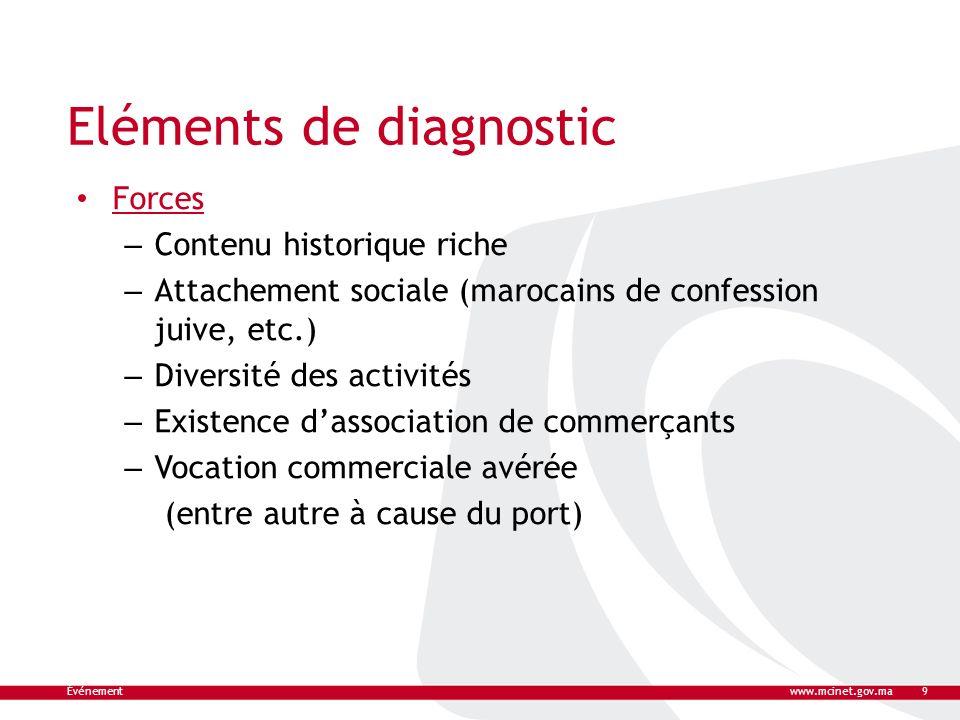 Eléments de diagnostic Forces – Contenu historique riche – Attachement sociale (marocains de confession juive, etc.) – Diversité des activités – Exist