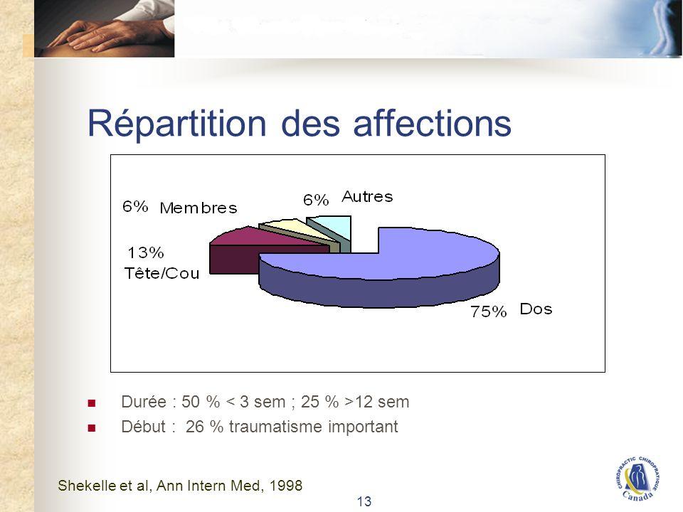 13 Répartition des affections Durée : 50 % 12 sem Début : 26 % traumatisme important Shekelle et al, Ann Intern Med, 1998