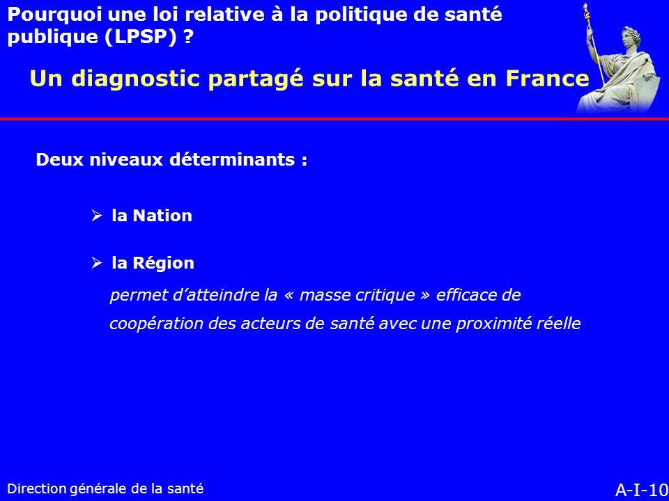 Direction générale de la santé la Nation la Région permet datteindre la « masse critique » efficace de coopération des acteurs de santé avec une proximité réelle A-I-10 Un diagnostic partagé sur la santé en France Pourquoi une loi relative à la politique de santé publique (LPSP) .