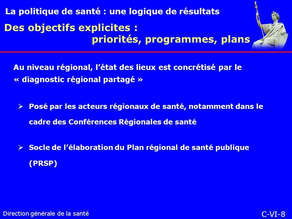 Direction générale de la santé Posé par les acteurs régionaux de santé, notamment dans le cadre des Conférences Régionales de santé Socle de lélaboration du Plan régional de santé publique (PRSP) Des objectifs explicites : priorités, programmes, plans La politique de santé : une logique de résultats C-VI-8 Au niveau régional, létat des lieux est concrétisé par le « diagnostic régional partagé »