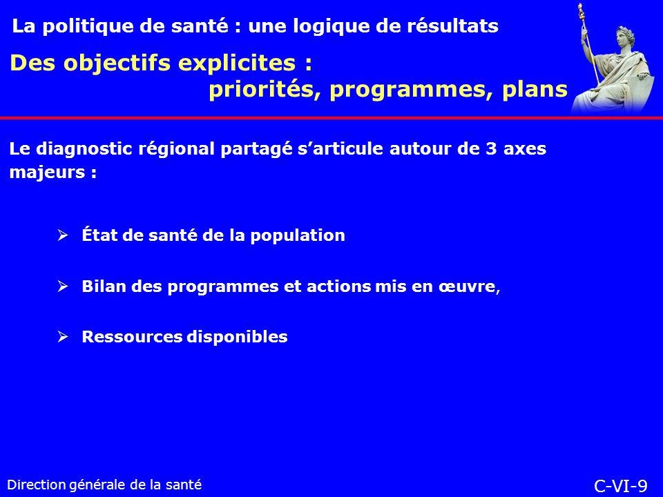Direction générale de la santé État de santé de la population Bilan des programmes et actions mis en œuvre, Ressources disponibles Des objectifs explicites : priorités, programmes, plans La politique de santé : une logique de résultats C-VI-9 Le diagnostic régional partagé sarticule autour de 3 axes majeurs :
