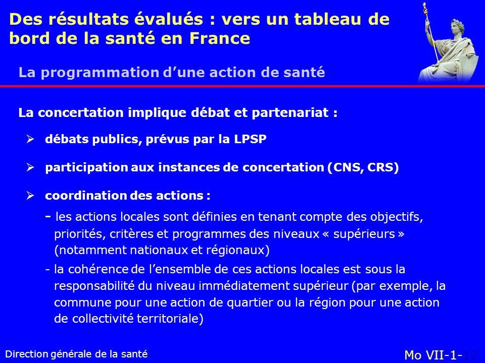 Direction générale de la santé Mo VII-1-12 Des résultats évalués : vers un tableau de bord de la santé en France débats publics, prévus par la LPSP participation aux instances de concertation (CNS, CRS) coordination des actions : - les actions locales sont définies en tenant compte des objectifs, priorités, critères et programmes des niveaux « supérieurs » (notamment nationaux et régionaux) - la cohérence de lensemble de ces actions locales est sous la responsabilité du niveau immédiatement supérieur (par exemple, la commune pour une action de quartier ou la région pour une action de collectivité territoriale) La programmation dune action de santé La concertation implique débat et partenariat :