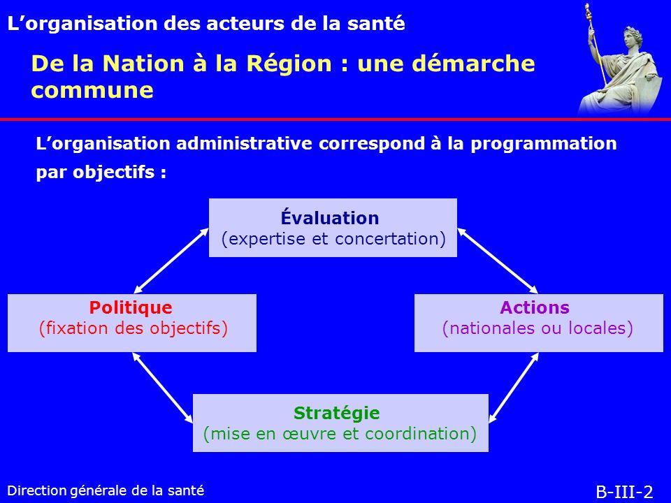 Direction générale de la santé De la Nation à la Région : une démarche commune Lorganisation des acteurs de la santé B-III-2 Lorganisation administrative correspond à la programmation par objectifs : Évaluation (expertise et concertation) Politique (fixation des objectifs) Stratégie (mise en œuvre et coordination) Actions (nationales ou locales)