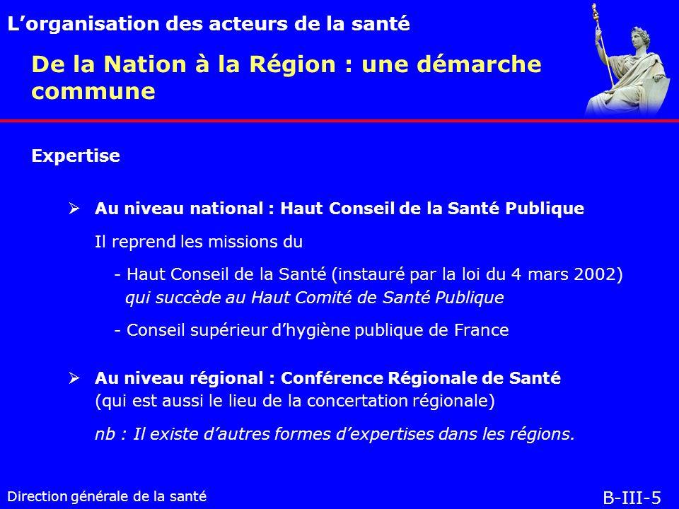 Direction générale de la santé De la Nation à la Région : une démarche commune Lorganisation des acteurs de la santé B-III-5 Expertise Au niveau national : Haut Conseil de la Santé Publique Il reprend les missions du - Haut Conseil de la Santé (instauré par la loi du 4 mars 2002) qui succède au Haut Comité de Santé Publique - Conseil supérieur dhygiène publique de France Au niveau régional : Conférence Régionale de Santé (qui est aussi le lieu de la concertation régionale) nb : Il existe dautres formes dexpertises dans les régions.