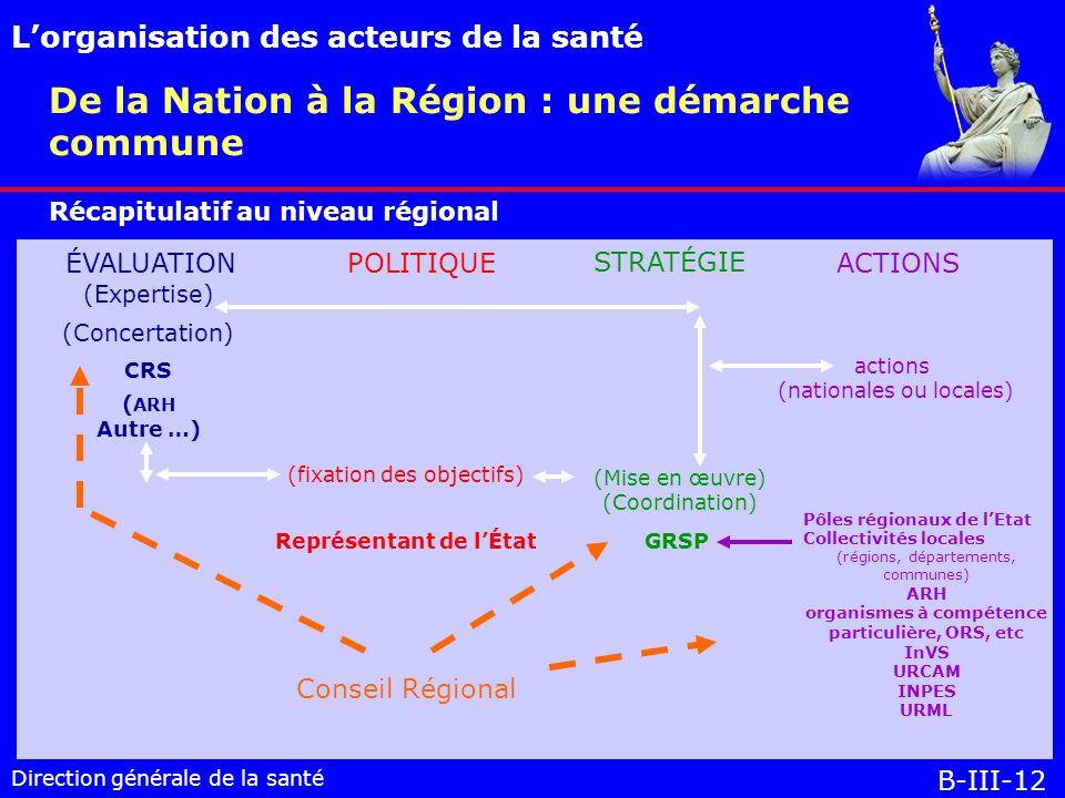 Direction générale de la santé Récapitulatif au niveau régional De la Nation à la Région : une démarche commune Lorganisation des acteurs de la santé B-III-12 ÉVALUATIONPOLITIQUE STRATÉGIE ACTIONS (Expertise) (Concertation) CRS ( ARH Autre …) (fixation des objectifs) Représentant de lÉtat (Mise en œuvre) (Coordination) GRSP actions (nationales ou locales) Pôles régionaux de lEtat Collectivités locales (régions, départements, communes) ARH organismes à compétence particulière, ORS, etc InVS URCAM INPES URML Conseil Régional