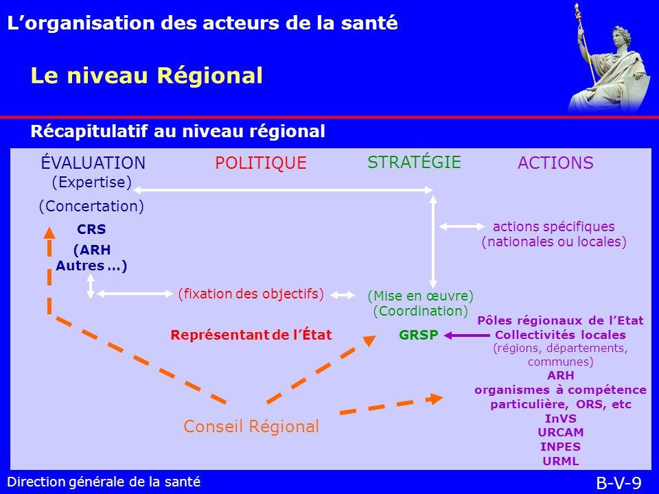 Direction générale de la santé Le niveau Régional Lorganisation des acteurs de la santé B-V-9 Récapitulatif au niveau régional ÉVALUATIONPOLITIQUE STRATÉGIE ACTIONS (Expertise) (Concertation) CRS (ARH Autres …) (fixation des objectifs) Représentant de lÉtat (Mise en œuvre) (Coordination) GRSP actions spécifiques (nationales ou locales) Pôles régionaux de lEtat Collectivités locales (régions, départements, communes) ARH organismes à compétence particulière, ORS, etc InVS URCAM INPES URML Conseil Régional