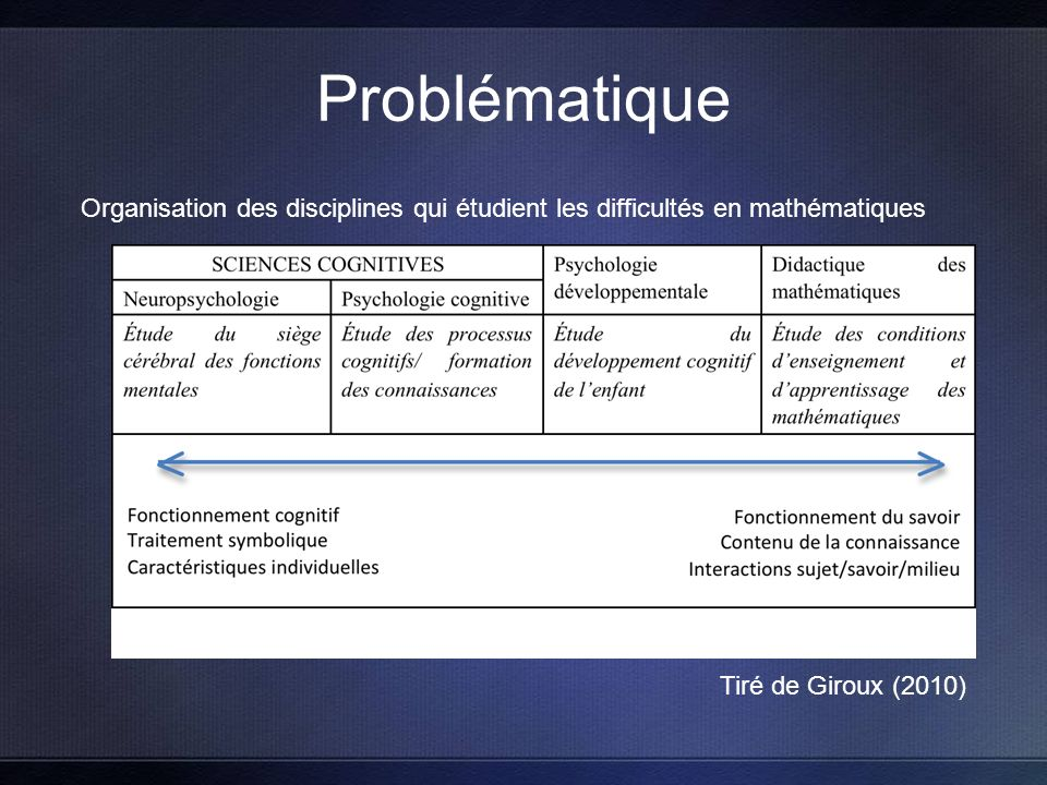 Problématique Organisation des disciplines qui étudient les difficultés en mathématiques Tiré de Giroux (2010)