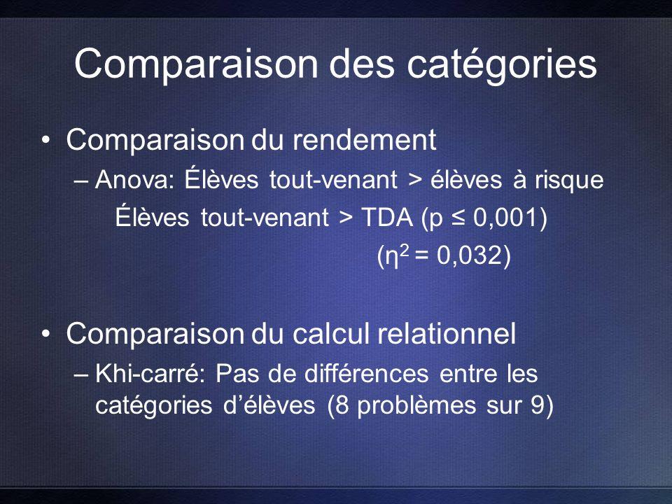 Comparaison des catégories Comparaison du rendement –Anova: Élèves tout-venant > élèves à risque Élèves tout-venant > TDA (p 0,001) (η 2 = 0,032) Comparaison du calcul relationnel –Khi-carré: Pas de différences entre les catégories délèves (8 problèmes sur 9)
