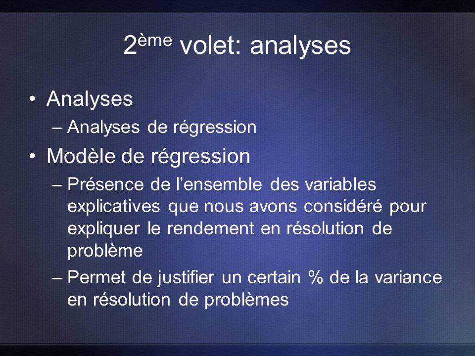 2 ème volet: analyses Analyses –Analyses de régression Modèle de régression –Présence de lensemble des variables explicatives que nous avons considéré pour expliquer le rendement en résolution de problème –Permet de justifier un certain % de la variance en résolution de problèmes