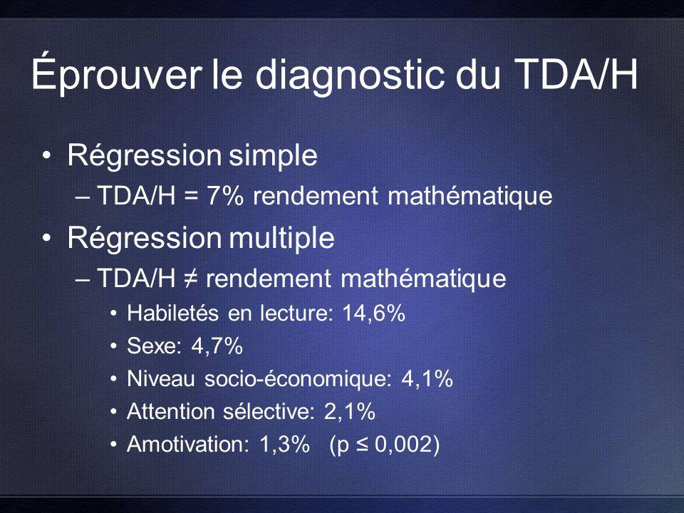 Éprouver le diagnostic du TDA/H Régression simple –TDA/H = 7% rendement mathématique Régression multiple –TDA/H rendement mathématique Habiletés en lecture: 14,6% Sexe: 4,7% Niveau socio-économique: 4,1% Attention sélective: 2,1% Amotivation: 1,3% (p 0,002)
