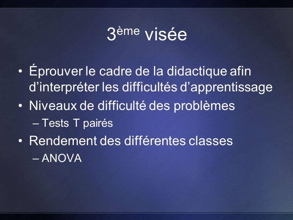3 ème visée Éprouver le cadre de la didactique afin dinterpréter les difficultés dapprentissage Niveaux de difficulté des problèmes –Tests T pairés Rendement des différentes classes –ANOVA