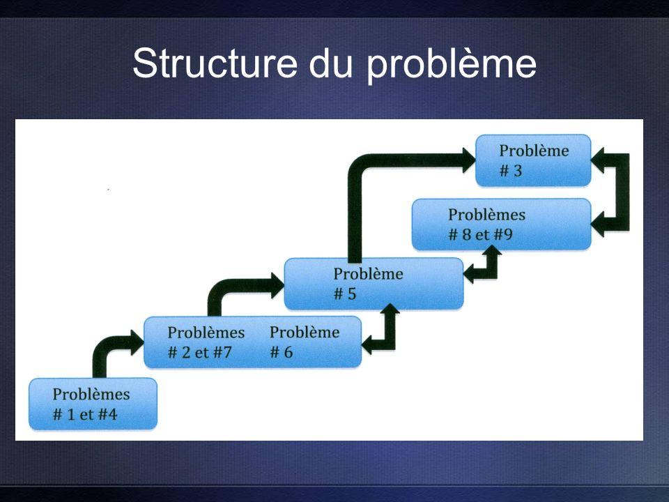 Structure du problème