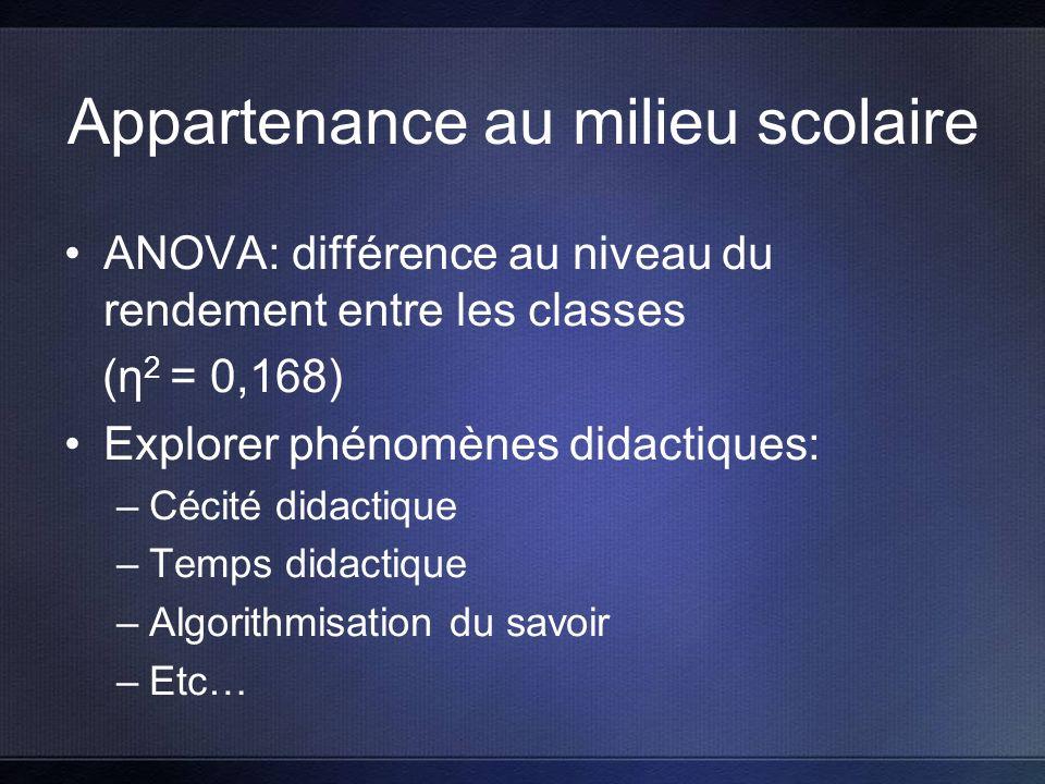 Appartenance au milieu scolaire ANOVA: différence au niveau du rendement entre les classes (η 2 = 0,168) Explorer phénomènes didactiques: –Cécité didactique –Temps didactique –Algorithmisation du savoir –Etc…