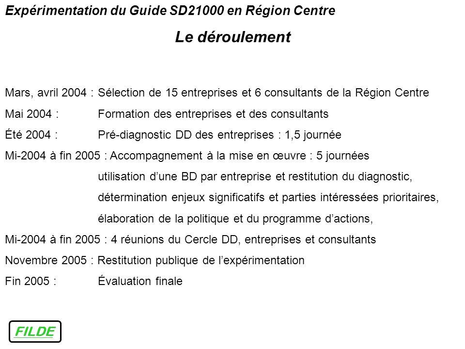 FILDE Expérimentation du Guide SD21000 en Région Centre Le déroulement Mars, avril 2004 :Sélection de 15 entreprises et 6 consultants de la Région Cen
