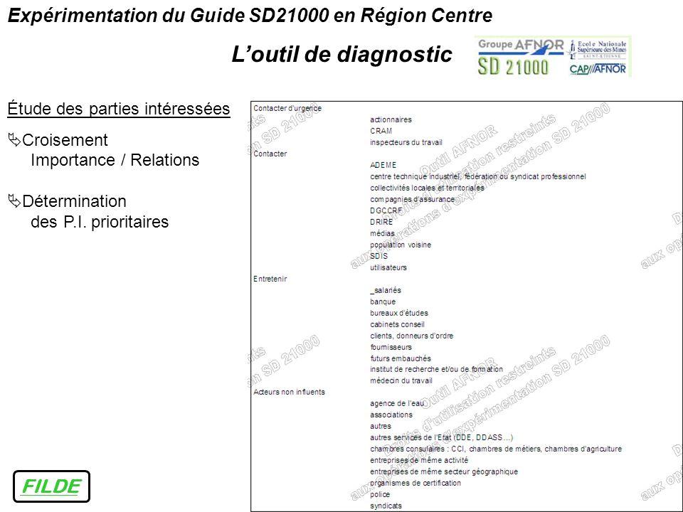 FILDE Expérimentation du Guide SD21000 en Région Centre Loutil de diagnostic Étude des parties intéressées Croisement Importance / Relations Détermina