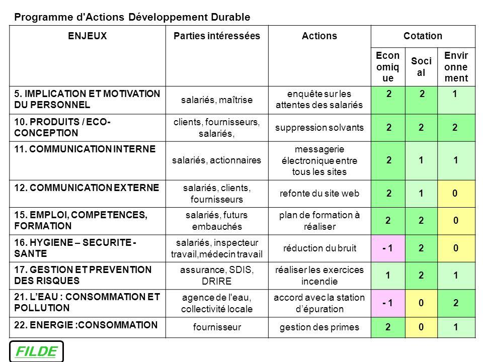 Programme d'Actions Développement Durable ENJEUXParties intéresséesActionsCotation Econ omiq ue Soci al Envir onne ment 5. IMPLICATION ET MOTIVATION D