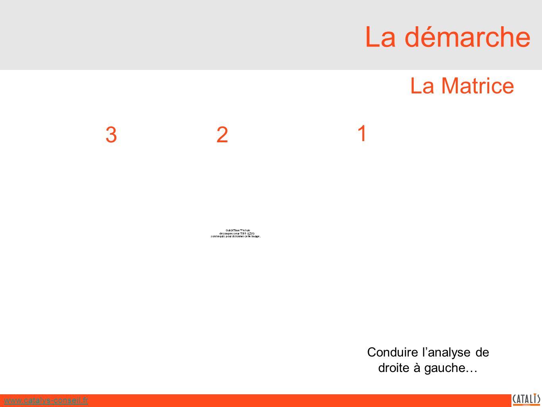 www.catalys-conseil.fr La démarche Conduire lanalyse de droite à gauche… La Matrice 1 23