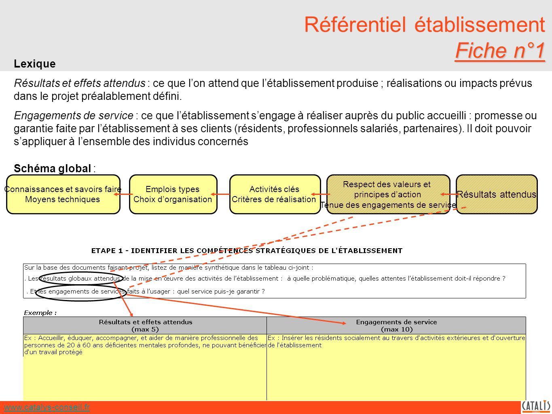 www.catalys-conseil.fr Fiche n°1 Référentiel établissement Fiche n°1 Lexique Résultats et effets attendus : ce que lon attend que létablissement produise ; réalisations ou impacts prévus dans le projet préalablement défini.