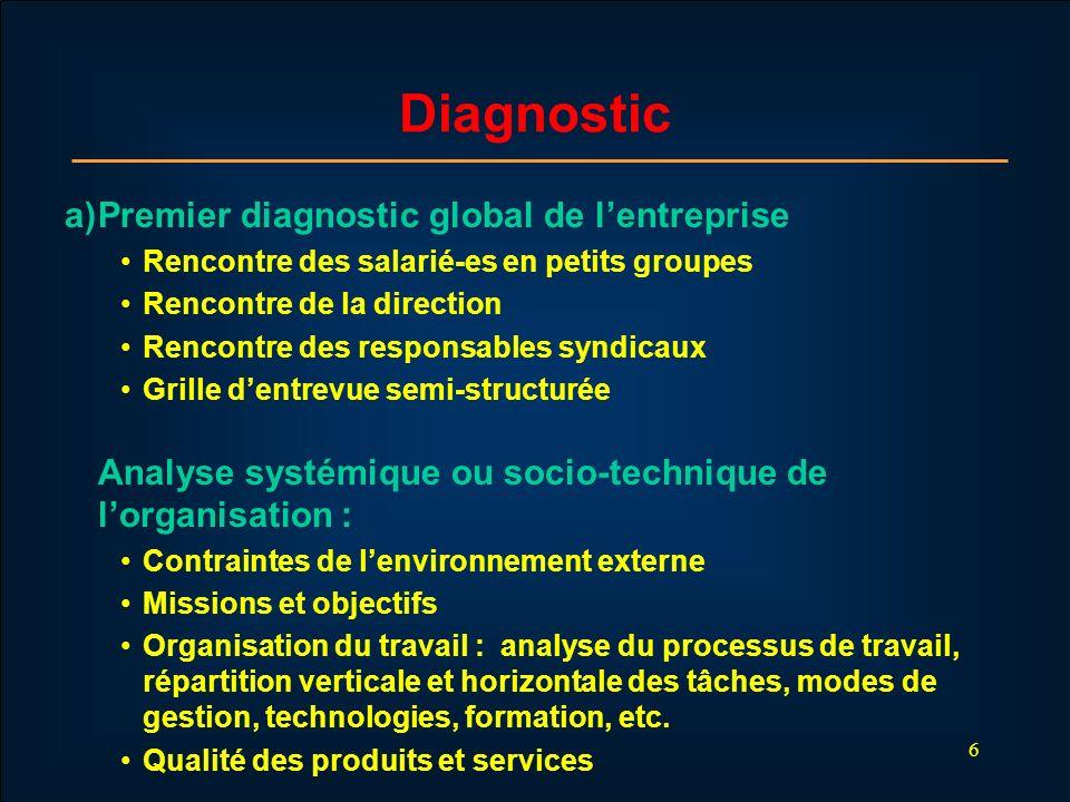6 Diagnostic a) Premier diagnostic global de lentreprise Rencontre des salarié-es en petits groupes Rencontre de la direction Rencontre des responsabl