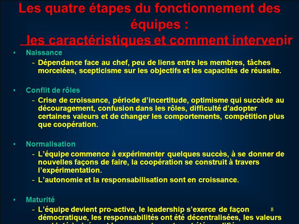 8 Les quatre étapes du fonctionnement des équipes : les caractéristiques et comment intervenir Naissance - Dépendance face au chef, peu de liens entre