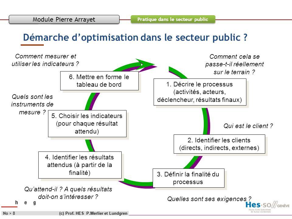 Objectif Contenu Pratique dans le secteur public Démarche doptimisation dans le secteur public ? (c) Prof. HES P.Merlier et LundgrenNo > 8 Module Pier