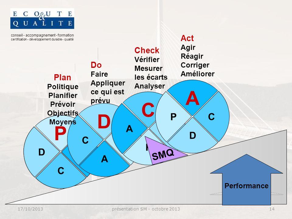 conseil - accompagnement - formation certification - développement durable - qualité P A C D P A C D Performance D P A C C D P A A C D P SMQ Plan Politique Planifier Prévoir Objectifs Moyens Do Faire Appliquer ce qui est prévu Check Vérifier Mesurer les écarts Analyser Act Agir Réagir Corriger Améliorer 17/10/2013présentation SM - octobre 201314