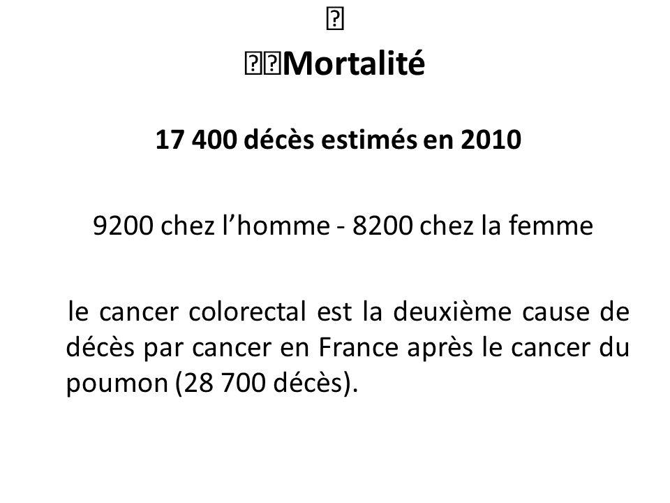 œ œœMortalité 17 400 décès estimés en 2010 9200 chez lhomme - 8200 chez la femme le cancer colorectal est la deuxième cause de décès par cancer en France après le cancer du poumon (28 700 décès).