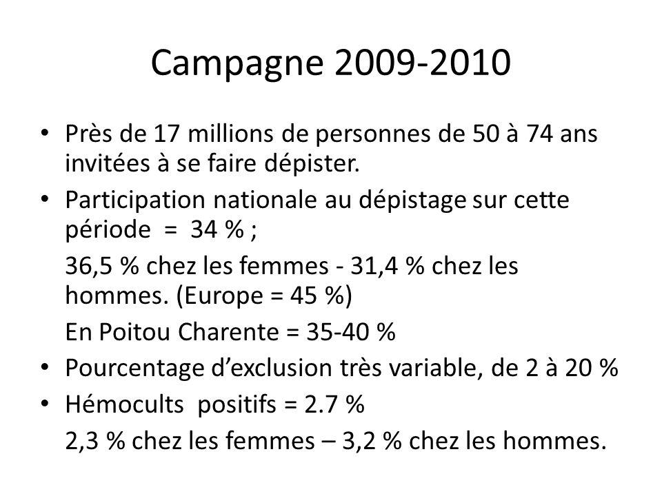 Campagne 2009-2010 Près de 17 millions de personnes de 50 à 74 ans invitées à se faire dépister.