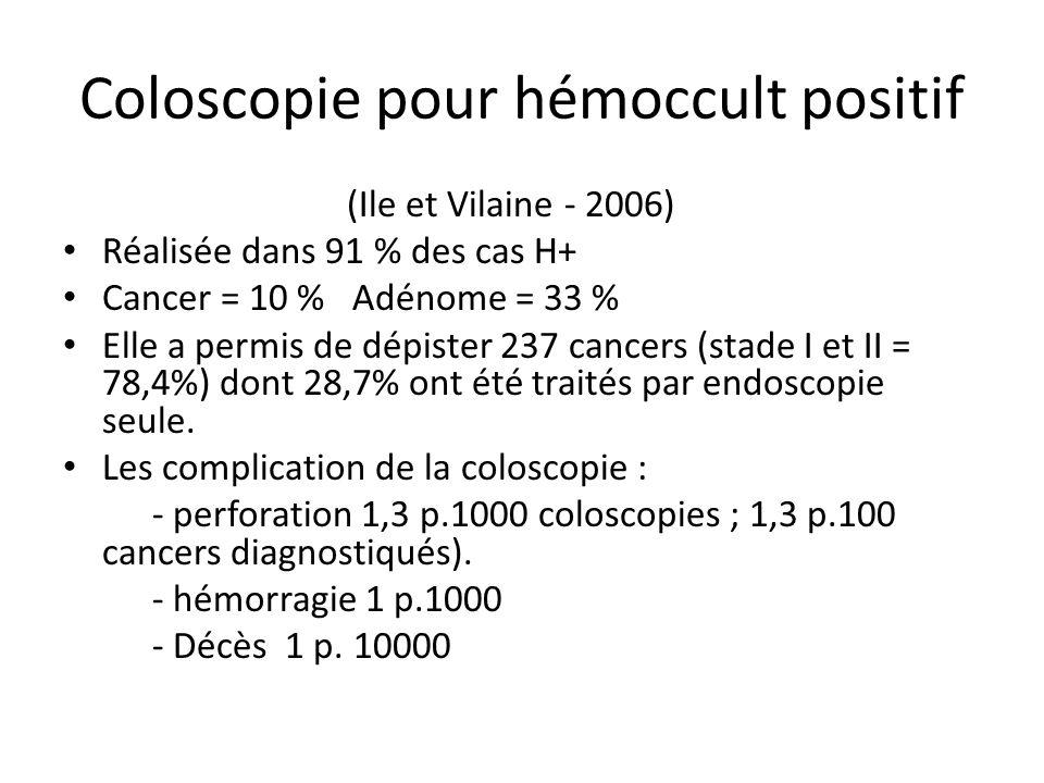 Coloscopie pour hémoccult positif (Ile et Vilaine - 2006) Réalisée dans 91 % des cas H+ Cancer = 10 % Adénome = 33 % Elle a permis de dépister 237 cancers (stade I et II = 78,4%) dont 28,7% ont été traités par endoscopie seule.