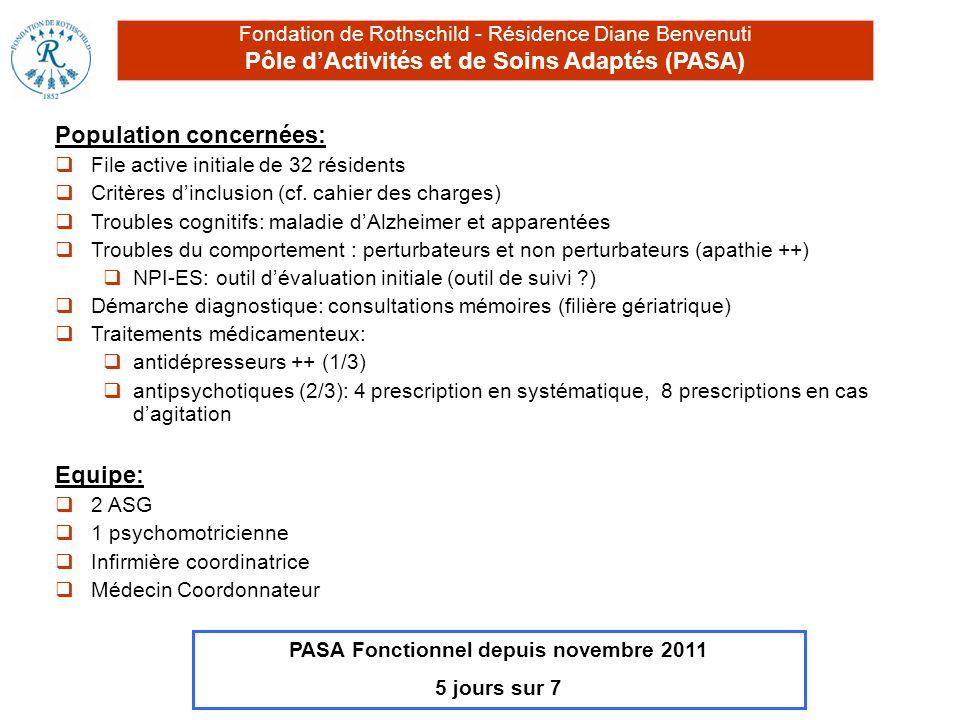 Fondation de Rothschild - Résidence Diane Benvenuti Pôle dActivités et de Soins Adaptés (PASA) Population concernées: File active initiale de 32 résid