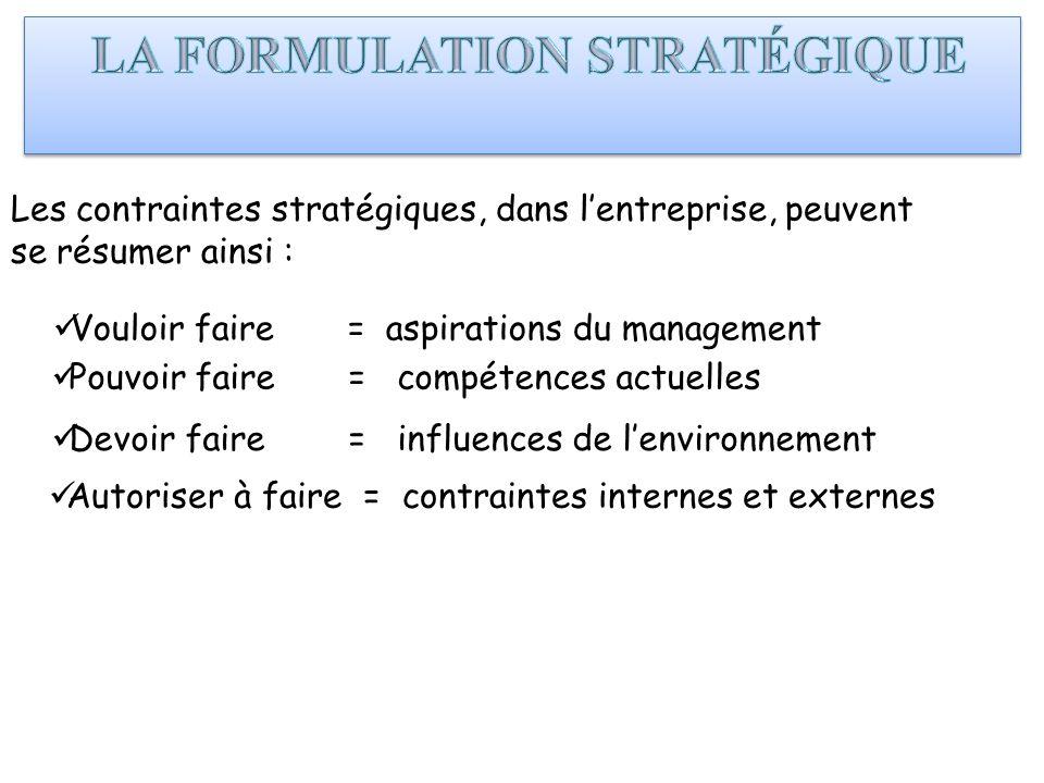 Autoriser à faire = contraintes internes et externes Les contraintes stratégiques, dans lentreprise, peuvent se résumer ainsi : Vouloir faire = aspira