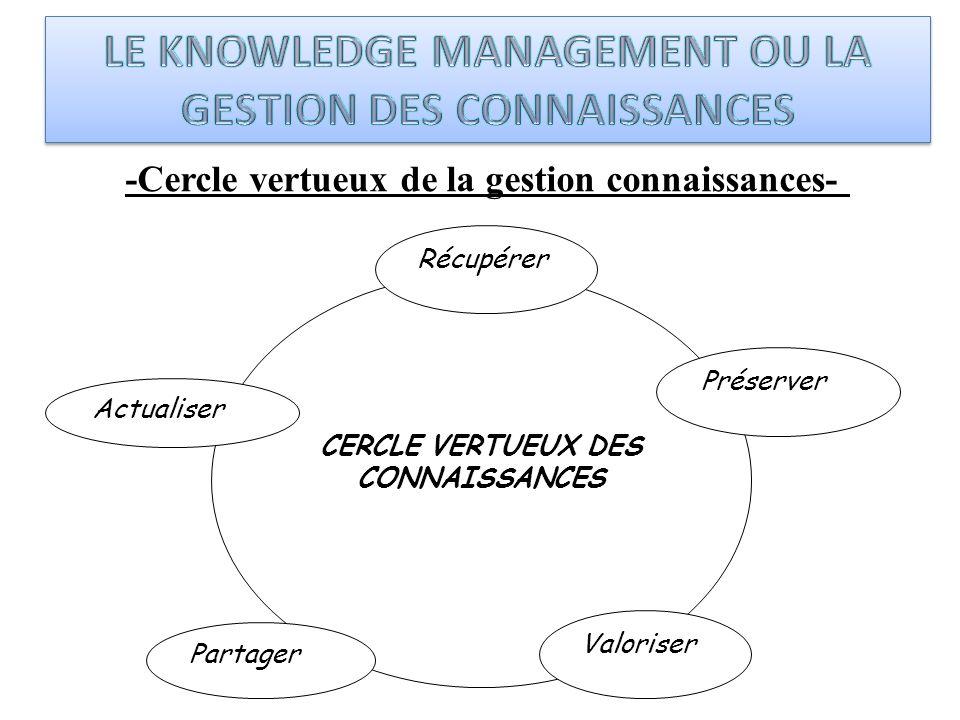 -Cercle vertueux de la gestion connaissances- CERCLE VERTUEUX DES CONNAISSANCES Récupérer Actualiser Partager Préserver Valoriser
