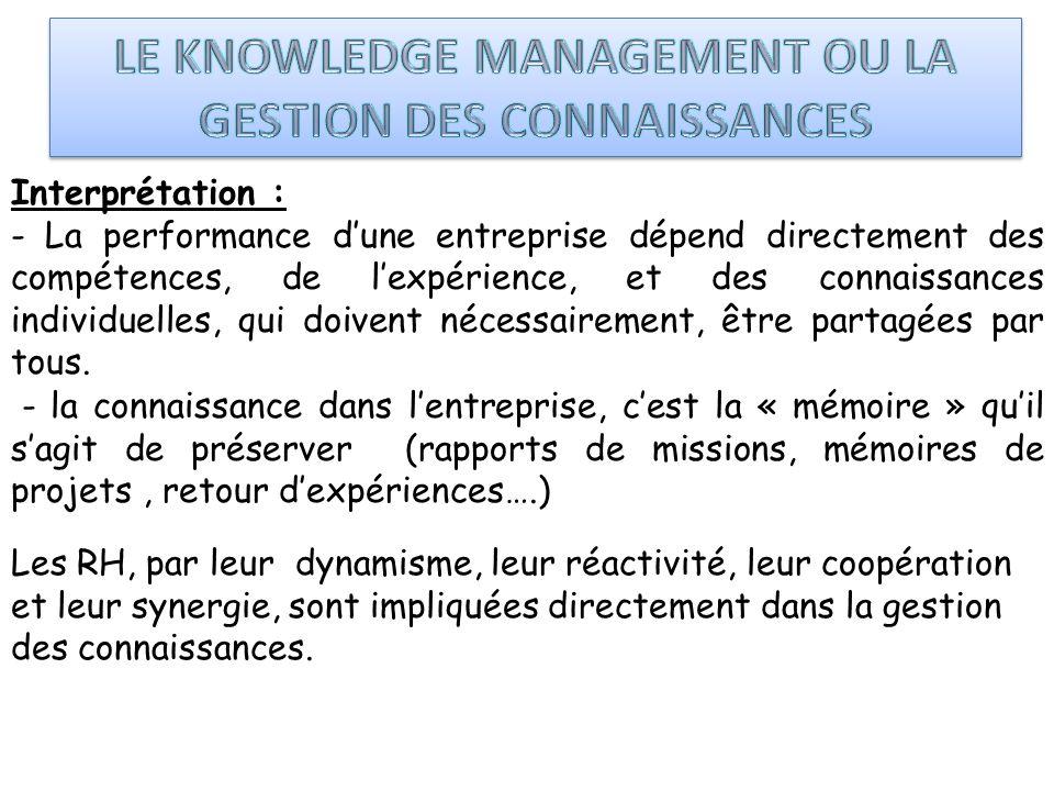Interprétation : - La performance dune entreprise dépend directement des compétences, de lexpérience, et des connaissances individuelles, qui doivent